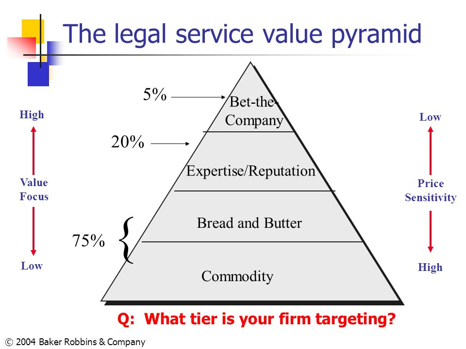 © 2004 Baker Robbins & Company The legal service value pyramid Low High Price Sensitivity Bet-the- Company Expertise/Reputation Bread and Butter Commo