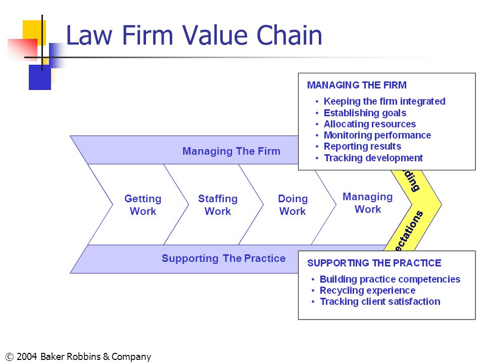 © 2004 Baker Robbins & Company Law Firm Value Chain Exceeding Expectations Supporting The Practice Managing The Firm Doing Work Managing Work Staffing