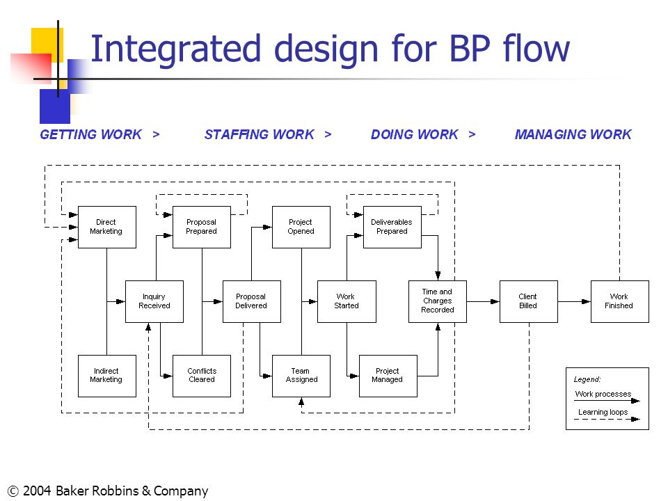 © 2004 Baker Robbins & Company Integrated design for BP flow