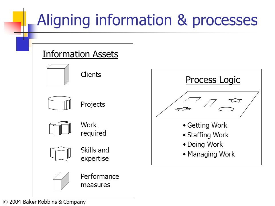 © 2004 Baker Robbins & Company Aligning information & processes Clients Projects Skills and expertise Performance measures Work required Process Logic