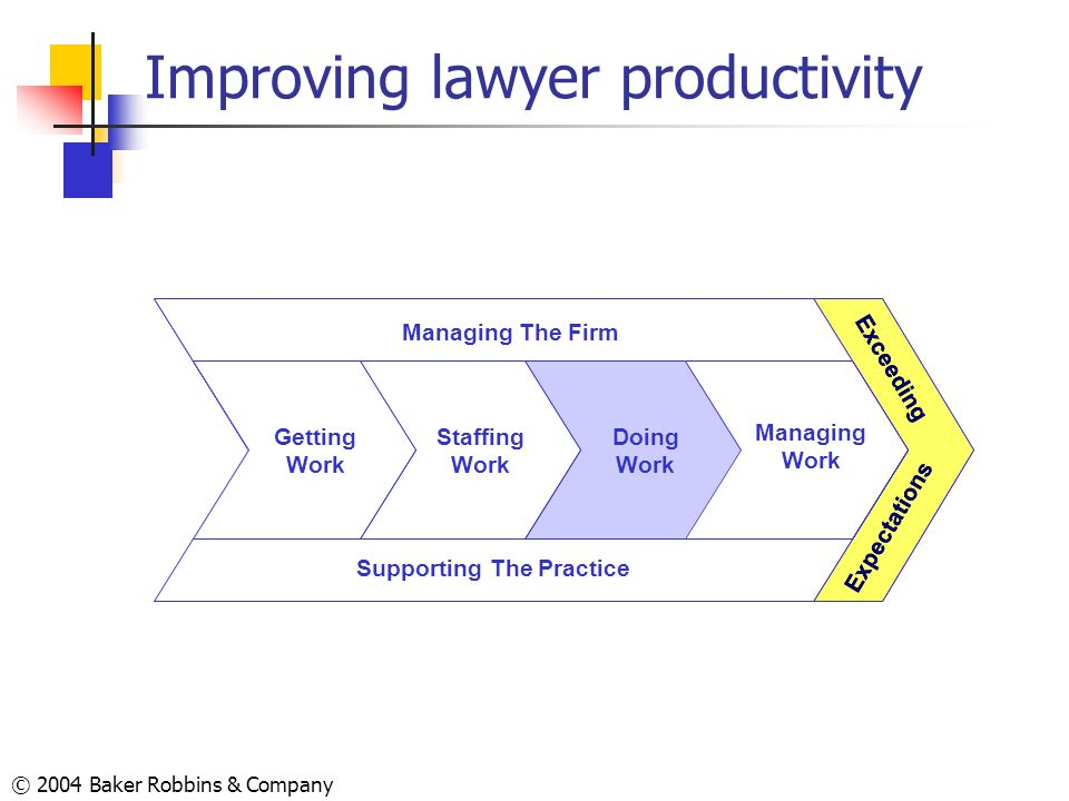 © 2004 Baker Robbins & Company Improving lawyer productivity Exceeding Expectations Supporting The Practice Managing The Firm Doing Work Managing Work