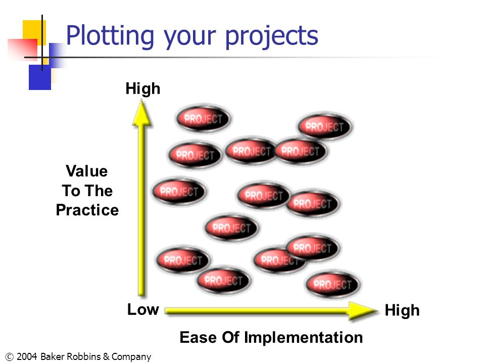 © 2004 Baker Robbins & Company Plotting your projects Ease Of Implementation High Value To The Practice Low High