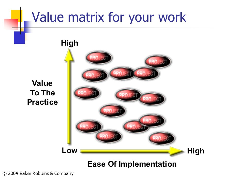 © 2004 Baker Robbins & Company Value matrix for your work Ease Of Implementation High Value To The Practice Low High