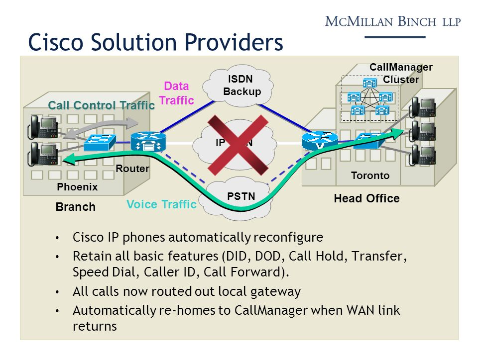 Data Traffic Toronto Phoenix Router IP WAN PSTN ISDN Backup Voice Traffic Head Office Branch Call Control Traffic Cisco Solution Providers Cisco IP ph
