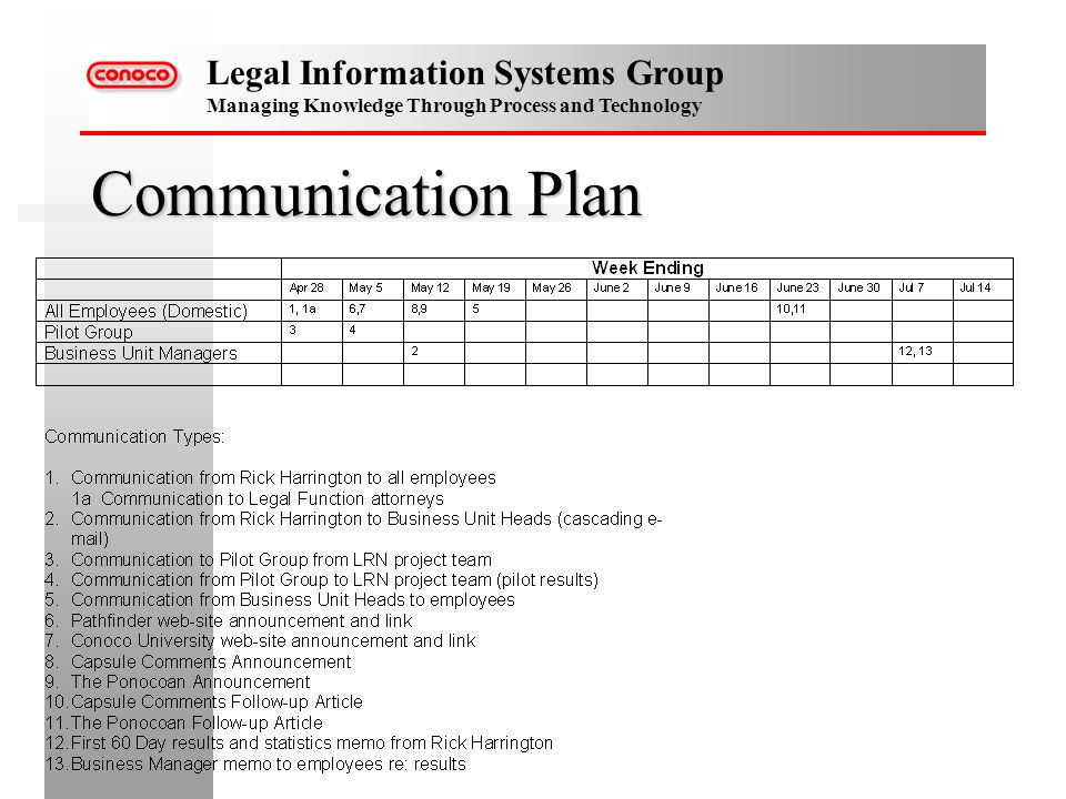 Legal Information Systems Group Managing Knowledge Through Process and Technology Communication Plan