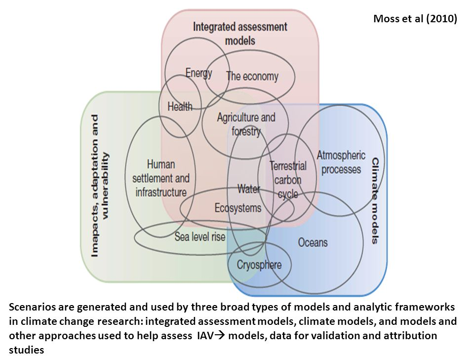 Scenarios are generated and used by three broad types of models and analytic frameworks in climate change research: integrated assessment models, clim