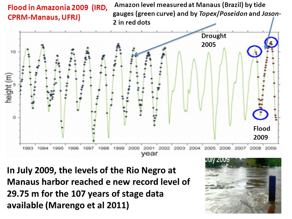 Amazon level measured at Manaus (Brazil) by tide gauges (green curve) and by Topex/Poseidon and Jason- 2 in red dots Flood in Amazonia 2009 (IRD, CPRM-Manaus, UFRJ) In July 2009, the levels of the Rio Negro at Manaus harbor reached e new record level of 29.75 m for the 107 years of stage data available (Marengo et al 2011) Drought 2005 Flood 2009