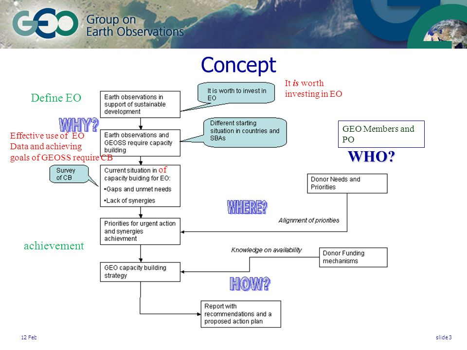12 February 2014© GEO Secretariatslide 3 Concept WHO? GEO Members and PO It is worth investing in EO Effective use of EO Data and achieving goals of G