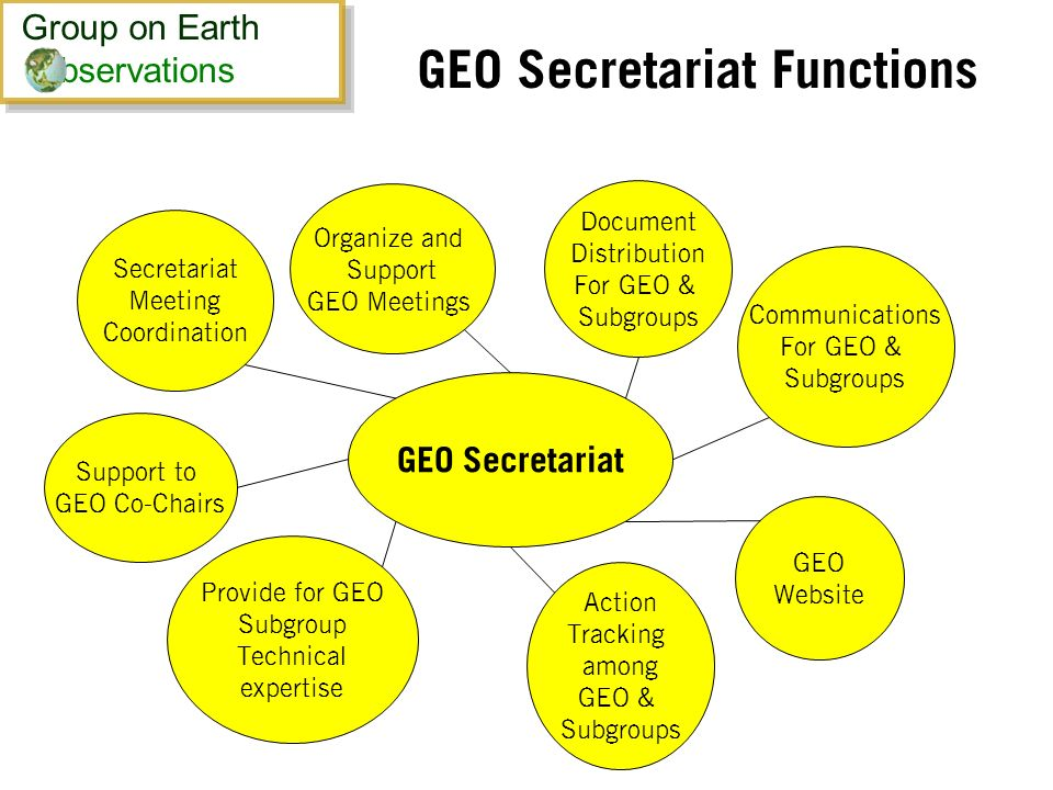 GEO Secretariat Functions GEO Secretariat Secretariat Meeting Coordination Provide for GEO Subgroup Technical expertise Action Tracking among GEO & Subgroups GEO Website Communications For GEO & Subgroups Document Distribution For GEO & Subgroups Organize and Support GEO Meetings Support to GEO Co-Chairs Group on Earth bservations Group on Earth bservations