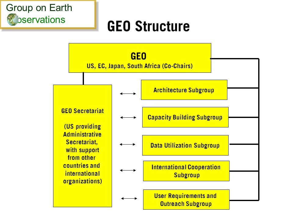 GEO Structure GEO US, EC, Japan, South Africa (Co-Chairs) GEO Secretariat (US providing Administrative Secretariat, with support from other countries and international organizations) Capacity Building Subgroup Architecture Subgroup Data Utilization Subgroup International Cooperation Subgroup User Requirements and Outreach Subgroup Group on Earth bservations Group on Earth bservations
