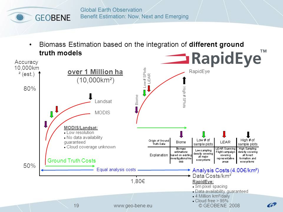 19 www.geo-bene.eu © GEOBENE 2008 Accuracy 10,000km ² (est.) Analysis Costs (4.00/km²) MODIS RapidEye Landsat Biomass Estimation based on the integration of different ground truth models Biome Low # SPlots MODIS/Landsat: Low resolution No data availability guaranteed Cloud coverage unknown 80% LiDAR High # SPlots over 1 Million ha (10,000km²) 50% 1,80 Equal analysis costs RapidEye: 5m pixel spacing Data availability guaranteed 4 Million km²/daily Cloud free > 95% Data Costs/km² Ground Truth Costs