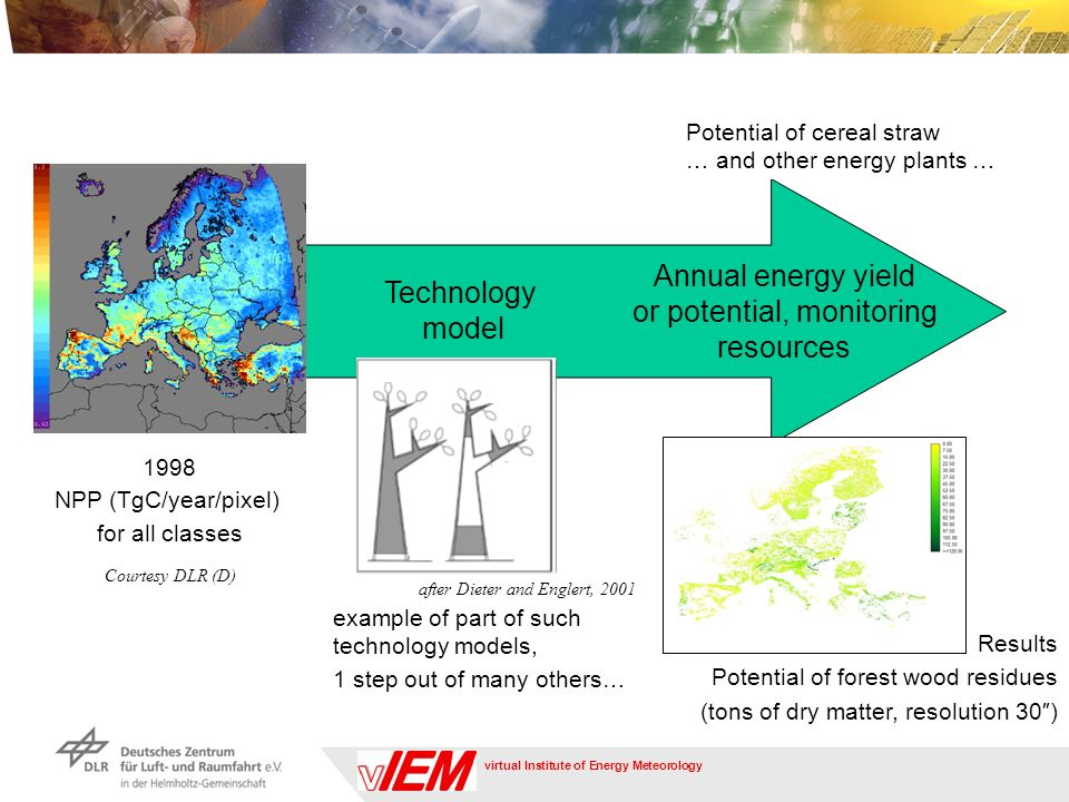virtual Institute of Energy Meteorology Annual energy yield or potential, monitoring resources Technology model 1998 NPP (TgC/year/pixel) for all classes Courtesy DLR (D) example of part of such technology models, 1 step out of many others… after Dieter and Englert, 2001 Results Potential of forest wood residues (tons of dry matter, resolution 30) Potential of cereal straw … and other energy plants …