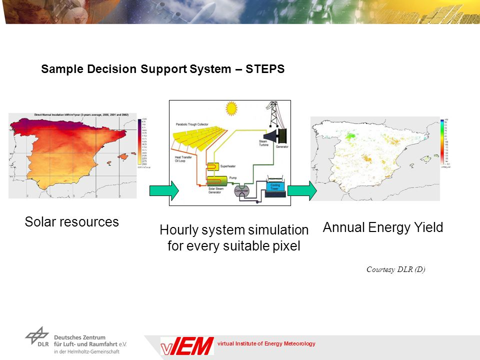 virtual Institute of Energy Meteorology Solar resources Annual Energy Yield Hourly system simulation for every suitable pixel Courtesy DLR (D) Sample Decision Support System – STEPS
