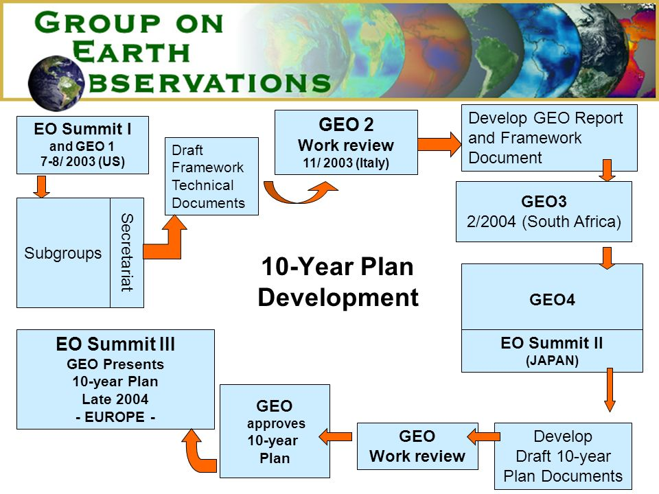 GEO4 GEO 2 Work review 11/ 2003 (Italy) Secretariat Develop Draft 10-year Plan Documents Develop GEO Report and Framework Document EO Summit III GEO Presents 10-year Plan Late 2004 - EUROPE - Draft Framework Technical Documents 10-Year Plan Development Subgroups EO Summit I and GEO 1 7-8/ 2003 (US) EO Summit II (JAPAN) GEO3 2/2004 (South Africa) GEO approves 10-year Plan GEO Work review