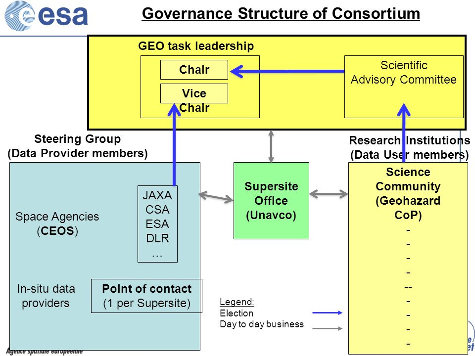 Space Agencies (CEOS) In-situ data providers JAXA CSA ESA DLR … Steering Group (Data Provider members) Research Institutions (Data User members) Supersite Office (Unavco) Science Community (Geohazard CoP) - -- -- Governance Structure of Consortium Point of contact (1 per Supersite) Scientific Advisory Committee Chair Vice Chair GEO task leadership Legend: Election Day to day business