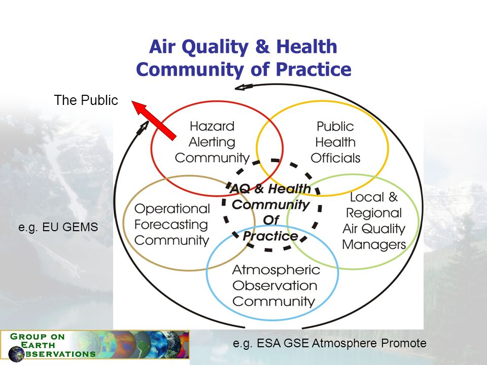 Air Quality & Health Community of Practice The Public e.g. EU GEMS e.g. ESA GSE Atmosphere Promote