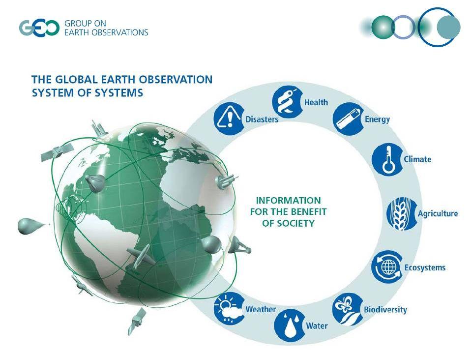 © GEO Secretariat