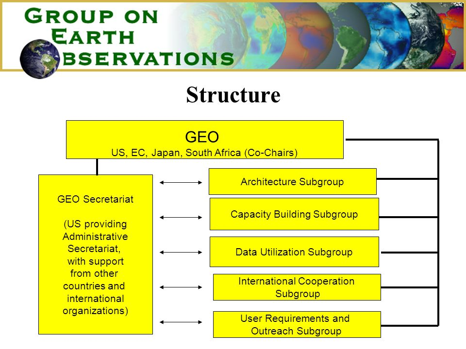 Structure GEO US, EC, Japan, South Africa (Co-Chairs) GEO Secretariat (US providing Administrative Secretariat, with support from other countries and