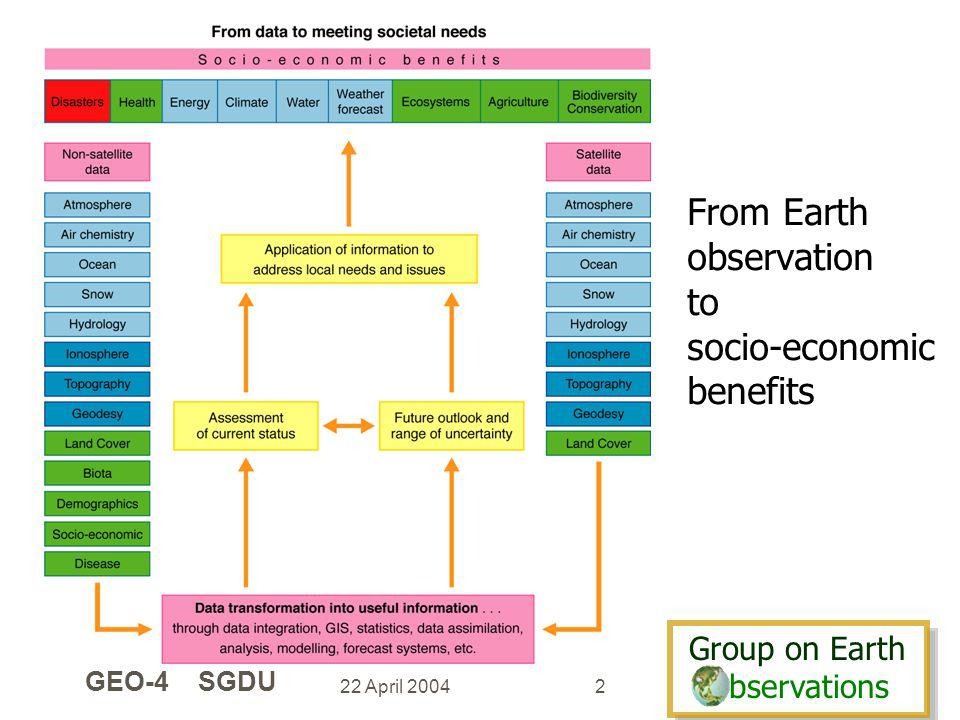 Group on Earth bservations Group on Earth bservations 22 April 2004 GEO-4 SGDU 2 From Earth observation to socio-economic benefits