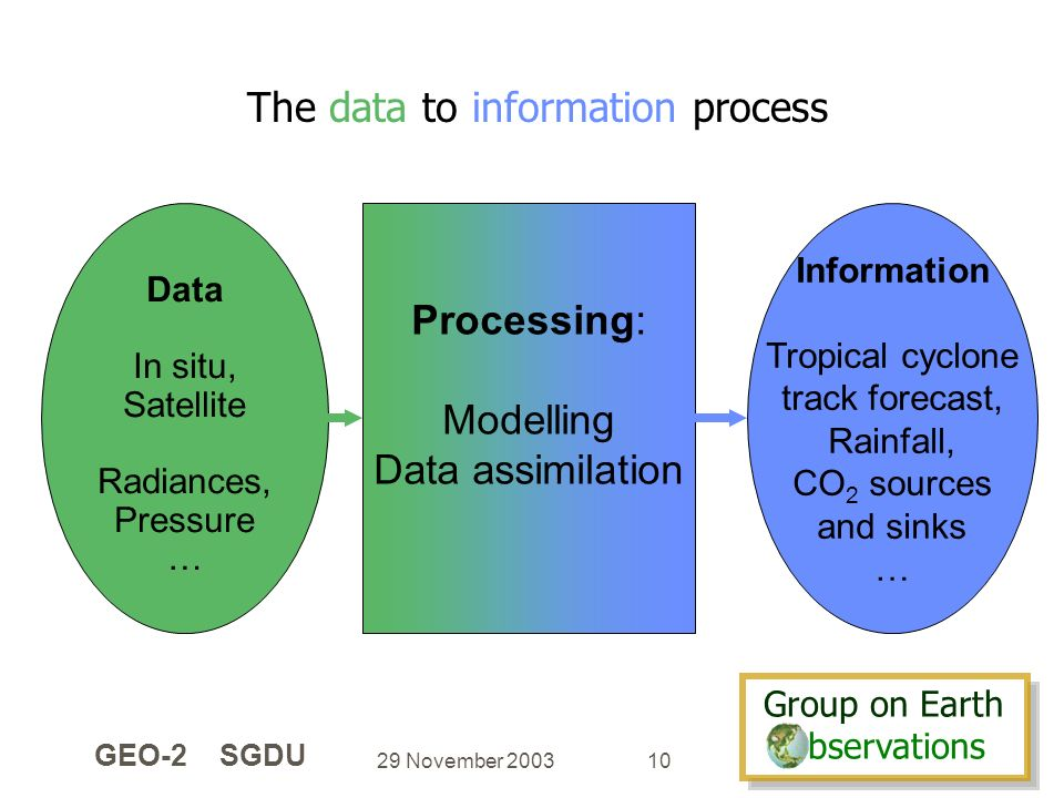 Group on Earth bservations Group on Earth bservations 29 November 2003 GEO-2 SGDU 10 The data to information process Processing: Modelling Data assimilation Data In situ, Satellite Radiances, Pressure … Information Tropical cyclone track forecast, Rainfall, CO 2 sources and sinks …