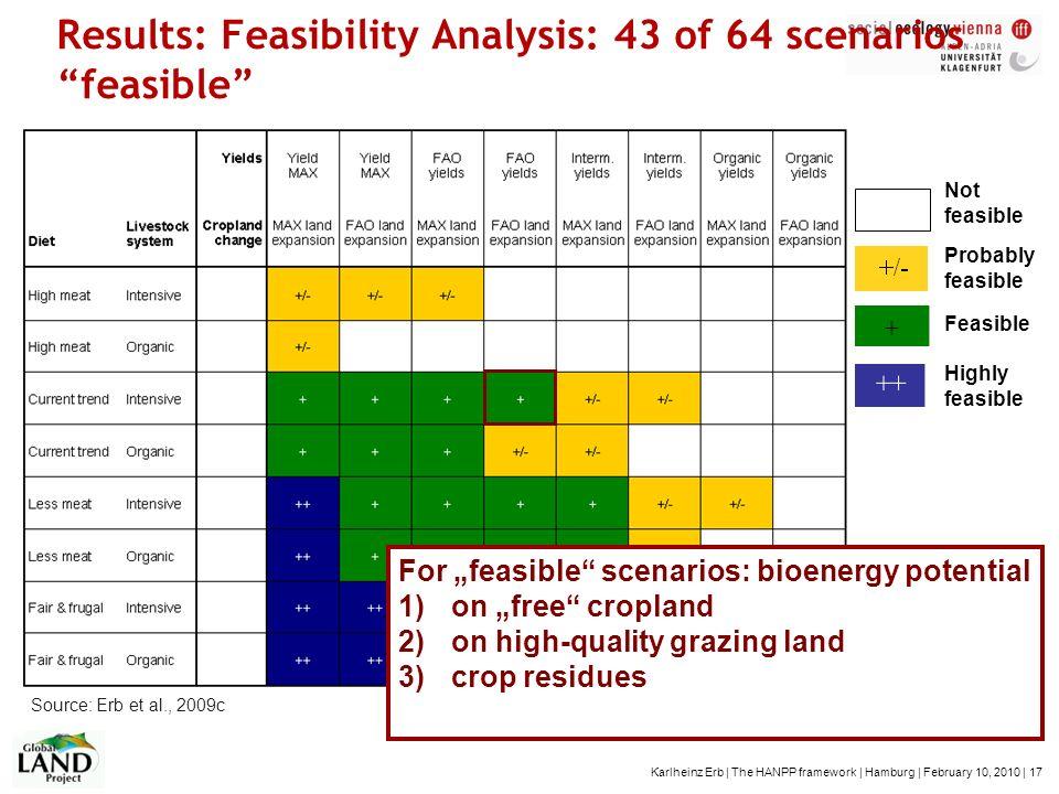 Karlheinz Erb | The HANPP framework | Hamburg | February 10, 2010 | 17 Results: Feasibility Analysis: 43 of 64 scenarios feasible Probably feasible Fe