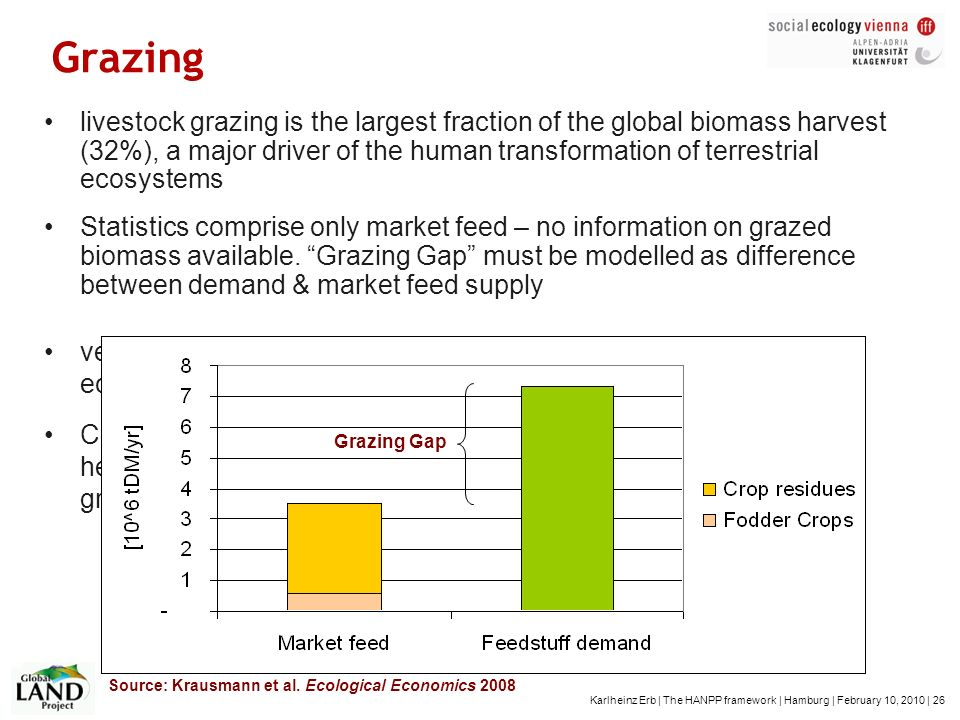 Karlheinz Erb | The HANPP framework | Hamburg | February 10, 2010 | 26 Grazing livestock grazing is the largest fraction of the global biomass harvest