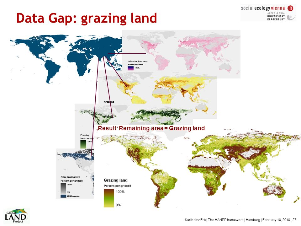 Karlheinz Erb | The HANPP framework | Hamburg | February 10, 2010 | 27 Data Gap: grazing land Result Remaining area = Grazing land