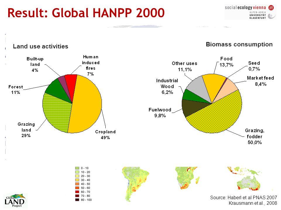 Karlheinz Erb | The HANPP framework | Hamburg | February 10, 2010 | 7 HANPP%: Aggregated effect of land use and harvest > Result: Global HANPP 2000 NP