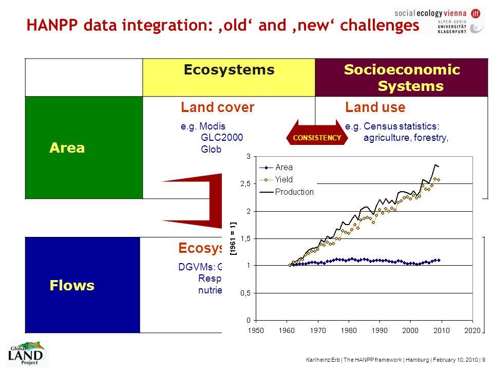 Karlheinz Erb | The HANPP framework | Hamburg | February 10, 2010 | 9 HANPP data integration: old and new challenges EcosystemsSocioeconomic Systems A