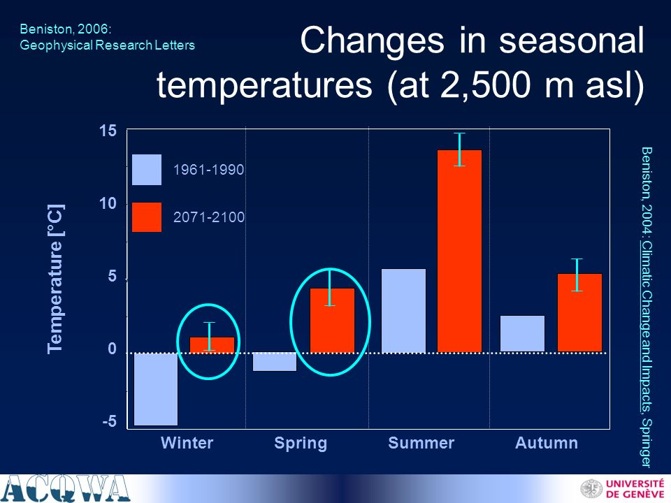 Changes in seasonal precipitation Beniston, 2006: Geophysical Research Letters -40.0 -30.0 -20.0 -10.0 0.0 10.0 20.0 30.0 40.0 WinterSpringSummerAutumn Precipitation change 2071/2100 vs 1961/1990 [%]