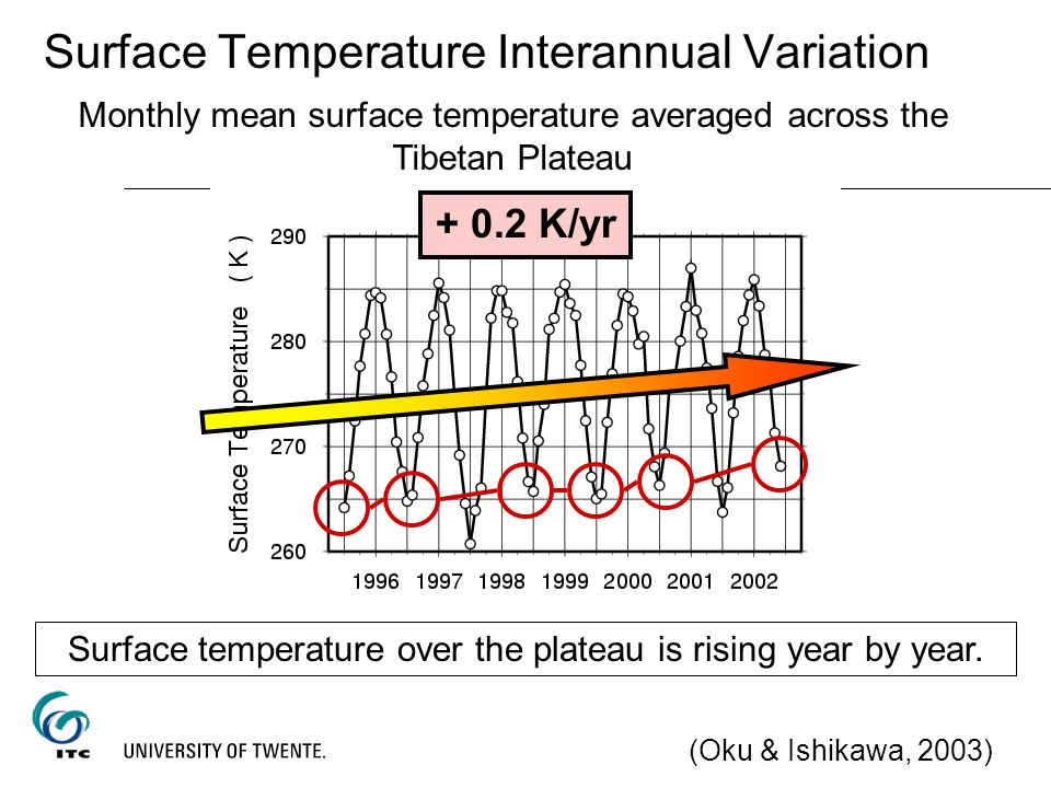 Surface Temperature Interannual Variation (Oku & Ishikawa, 2003) Monthly mean surface temperature averaged across the Tibetan Plateau + 0.2 K/yr Surfa