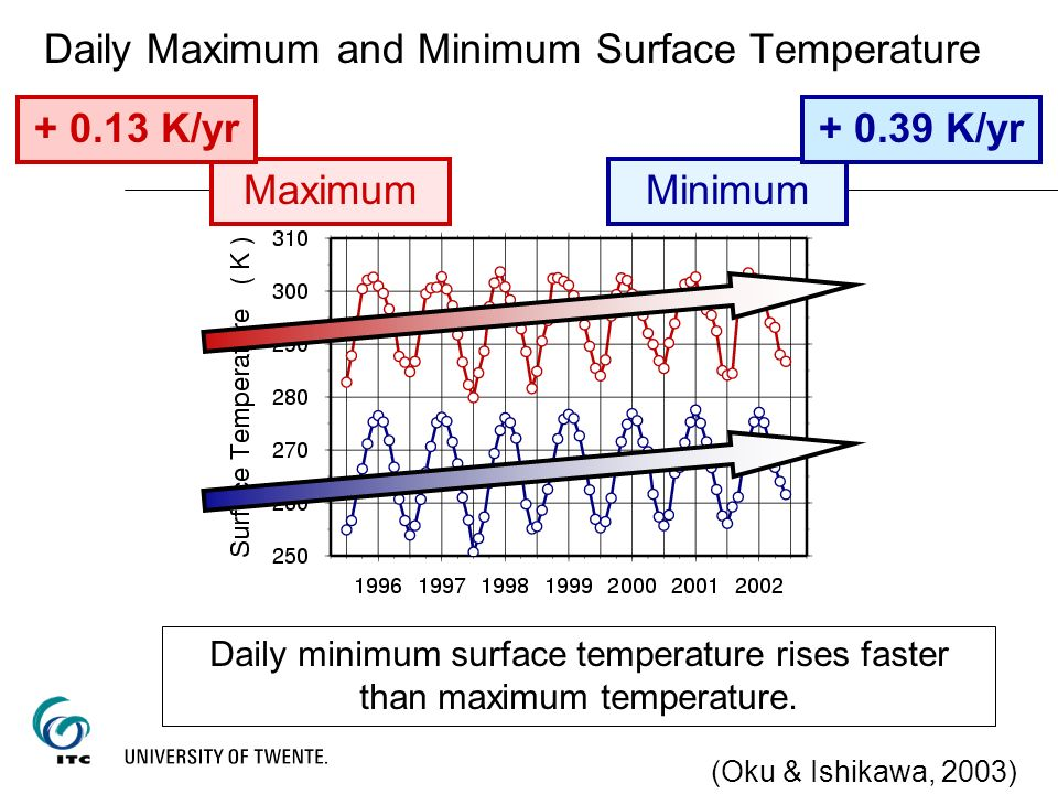 Daily Maximum and Minimum Surface Temperature Daily minimum surface temperature rises faster than maximum temperature. MaximumMinimum + 0.13 K/yr+ 0.3