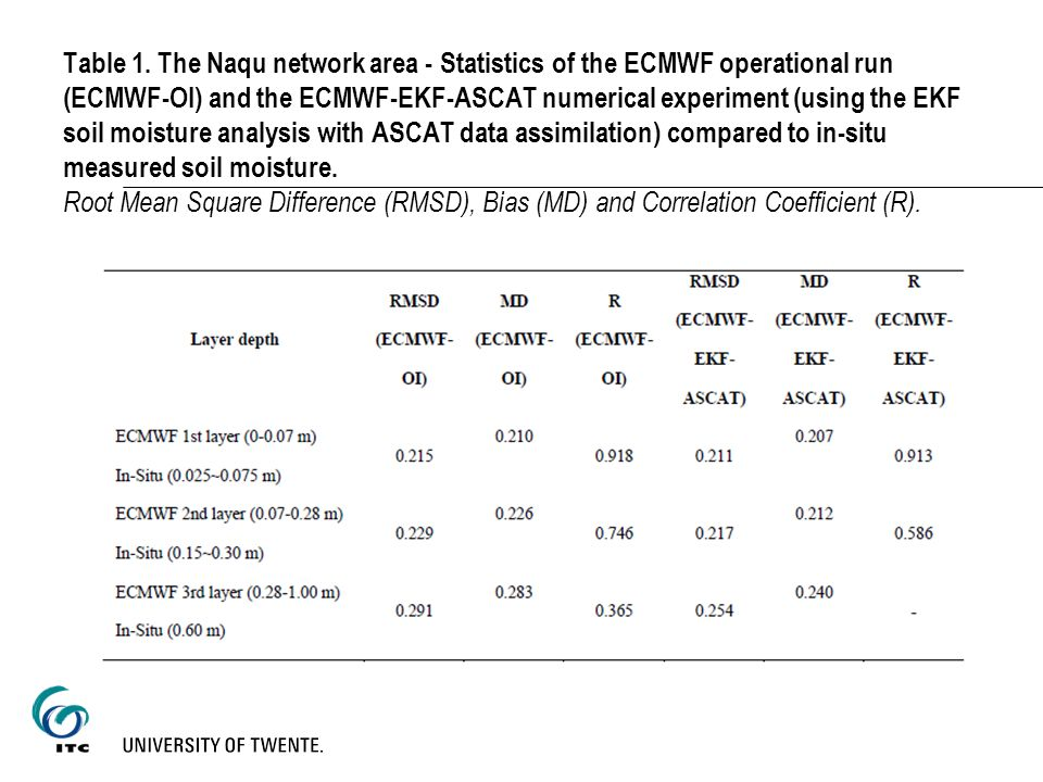 Table 1. The Naqu network area - Statistics of the ECMWF operational run (ECMWF-OI) and the ECMWF-EKF-ASCAT numerical experiment (using the EKF soil m