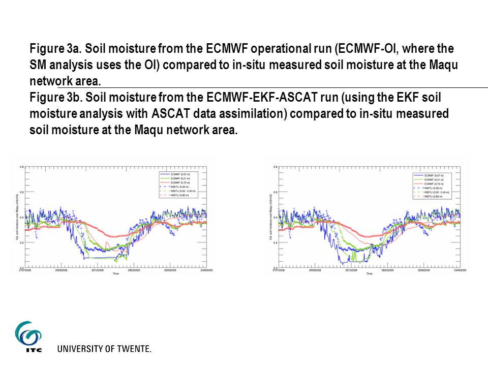 Figure 3a. Soil moisture from the ECMWF operational run (ECMWF-OI, where the SM analysis uses the OI) compared to in-situ measured soil moisture at th