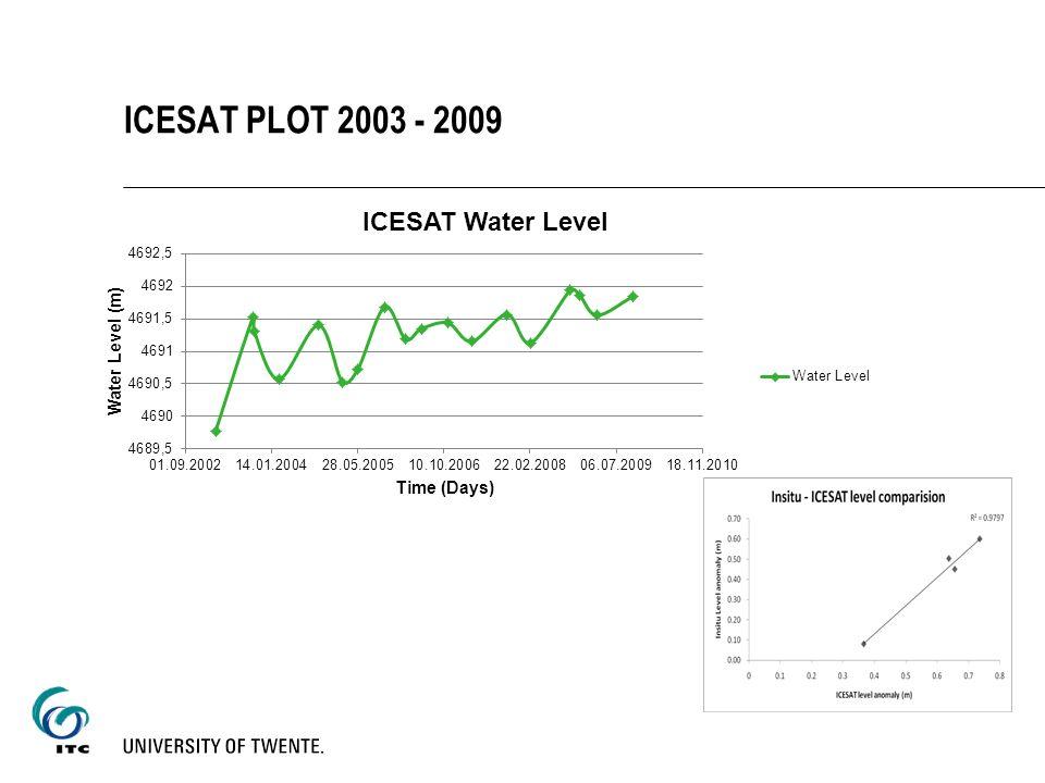 ICESAT PLOT 2003 - 2009