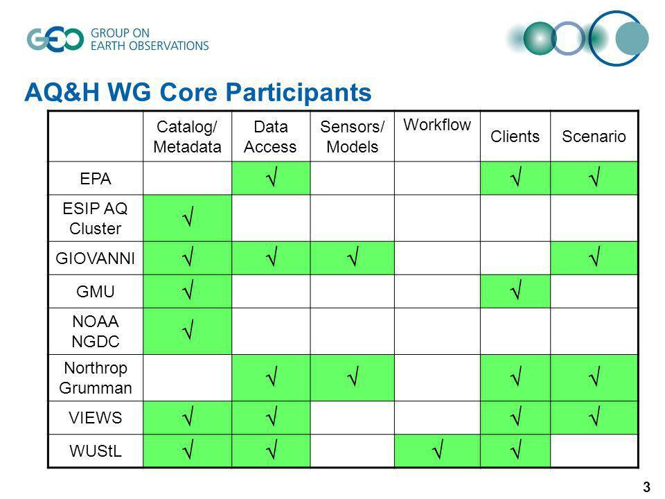 4 ESA/FAO ESRI Compusult WAF DataSpaces Catalog Z39.50 CS/W Portal AQ Community Infrastructure DRAFT Future Considerations Direct Access to GEOSS Clearinghouse Community Portal/DataSpace input to GEO Portals DataSpaces part of Community Portal.