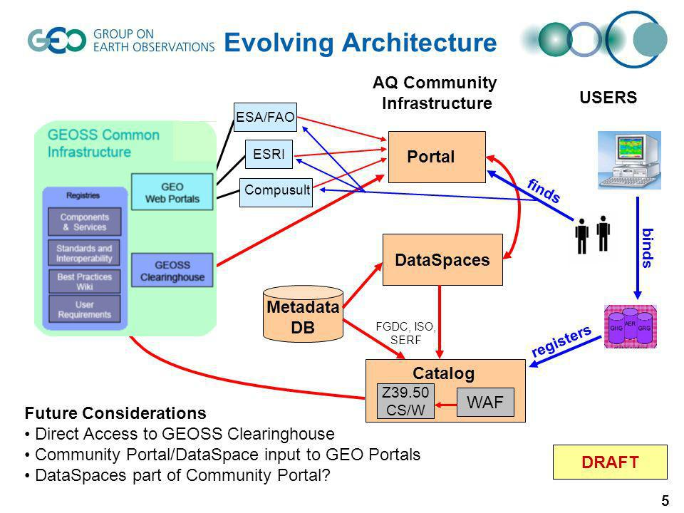 5 ESA/FAO ESRI Compusult WAF DataSpaces Catalog Z39.50 CS/W Portal AQ Community Infrastructure DRAFT Future Considerations Direct Access to GEOSS Clea