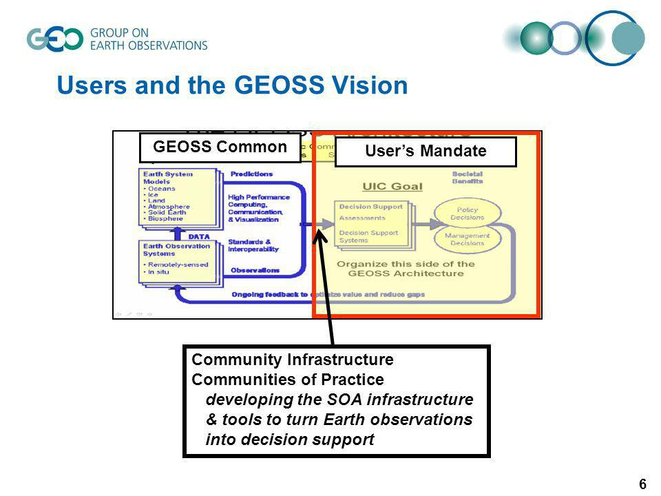 6 Users and the GEOSS Vision GEOSS Common Users Mandate Community Infrastructure Communities of Practice developing the SOA infrastructure & tools to turn Earth observations into decision support