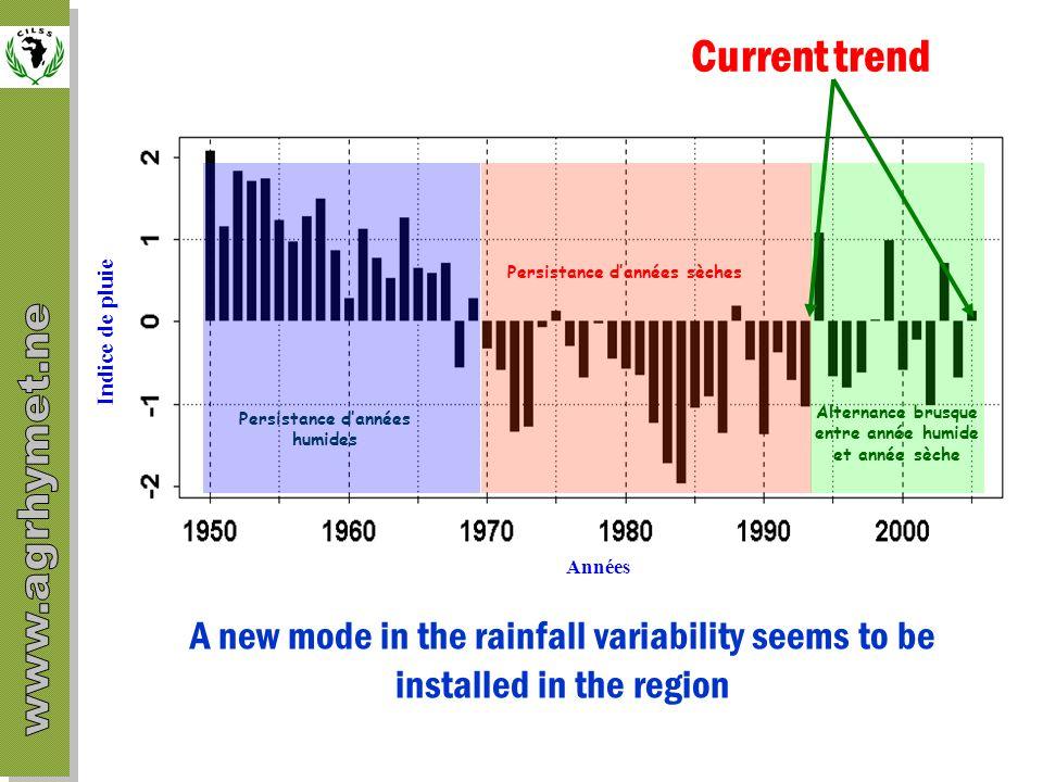Années Indice de pluie Alternance brusque entre année humide et année sèche Current trend Persistance dannées humides Persistance dannées sèches A new