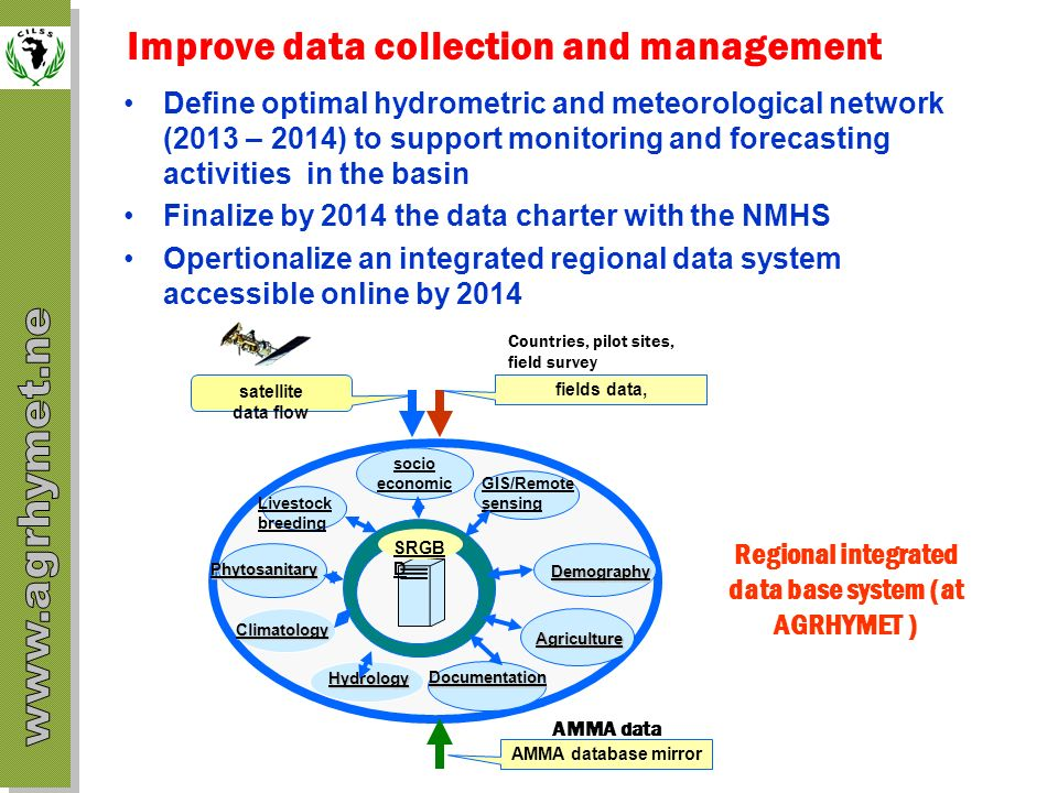 Improve data collection and management Define optimal hydrometric and meteorological network (2013 – 2014) to support monitoring and forecasting activ