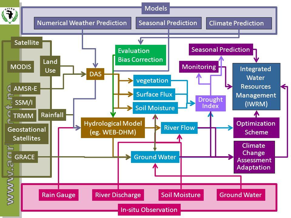 Models In-situ Observation Satellite Rainfall Numerical Weather Prediction TRMM AMSR-E Rain GaugeRiver Discharge SSM/I Geostational Satellites Land Us