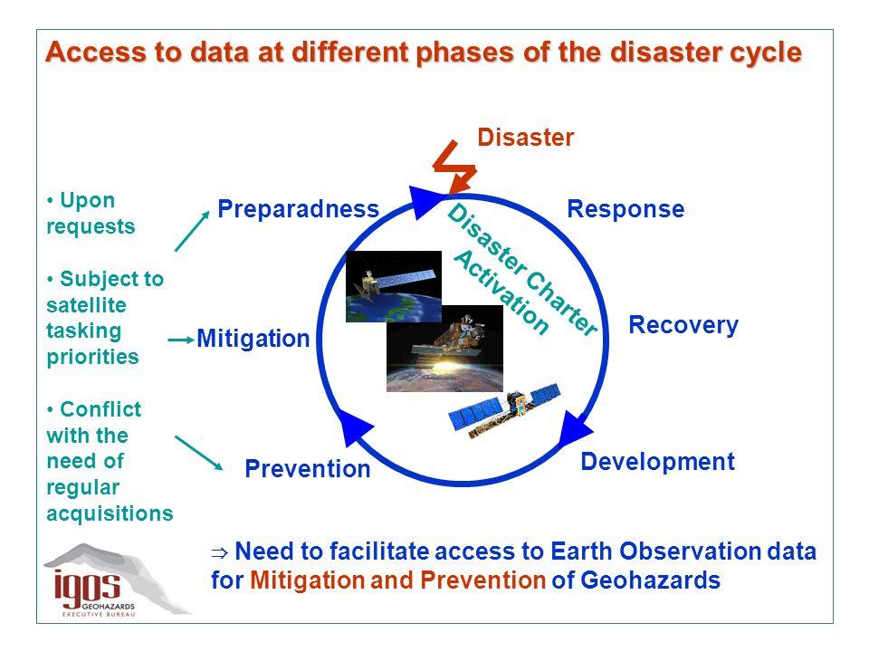Access to data at different phases of the disaster cycle Preparadness Mitigation Prevention Development Recovery Response Disaster Disaster Charter Activation Need to facilitate access to Earth Observation data for Mitigation and Prevention of Geohazards Upon requests Subject to satellite tasking priorities Conflict with the need of regular acquisitions