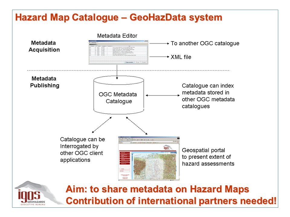 Hazard Map Catalogue – GeoHazData system Aim: to share metadata on Hazard Maps Contribution of international partners needed!
