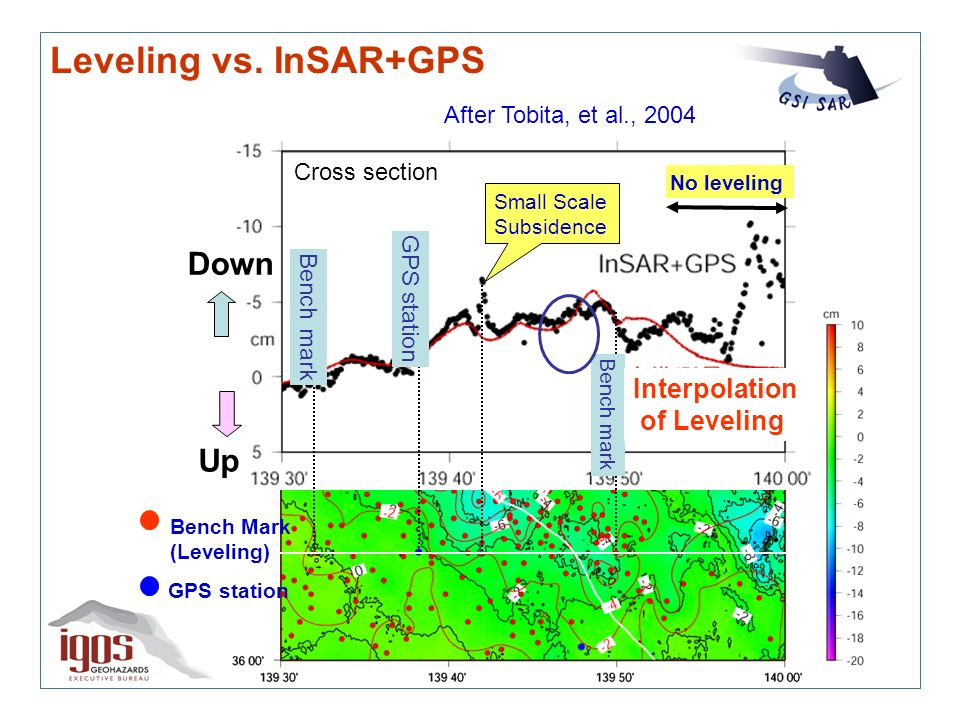 Leveling vs. InSAR+GPS After Tobita, et al., 2004 Bench mark GPS station No leveling Small Scale Subsidence Interpolation of Leveling Bench Mark (Leve