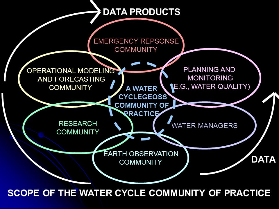 EMERGENCY REPSONSE COMMUNITY PLANNING AND MONITORING (E.G., WATER QUALITY) OPERATIONAL MODELING AND FORECASTING COMMUNITY RESEARCH COMMUNITY EARTH OBSERVATION COMMUNITY WATER MANAGERS A WATER CYCLEGEOSS COMMUNITY OF PRACTICE SCOPE OF THE WATER CYCLE COMMUNITY OF PRACTICE DATA DATA PRODUCTS