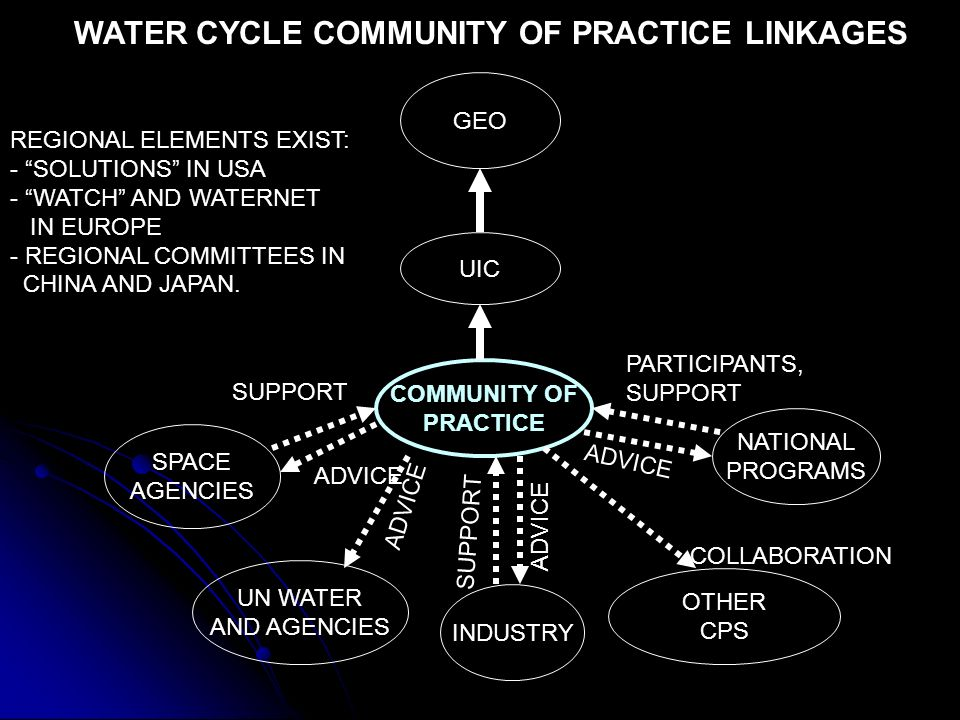 COMMUNITY OF PRACTICE GEO UIC SPACE AGENCIES UN WATER AND AGENCIES OTHER CPS NATIONAL PROGRAMS SUPPORT ADVICE WATER CYCLE COMMUNITY OF PRACTICE LINKAGES PARTICIPANTS, SUPPORT COLLABORATION ADVICE INDUSTRY SUPPORT ADVICE REGIONAL ELEMENTS EXIST: - SOLUTIONS IN USA - WATCH AND WATERNET IN EUROPE - REGIONAL COMMITTEES IN CHINA AND JAPAN.