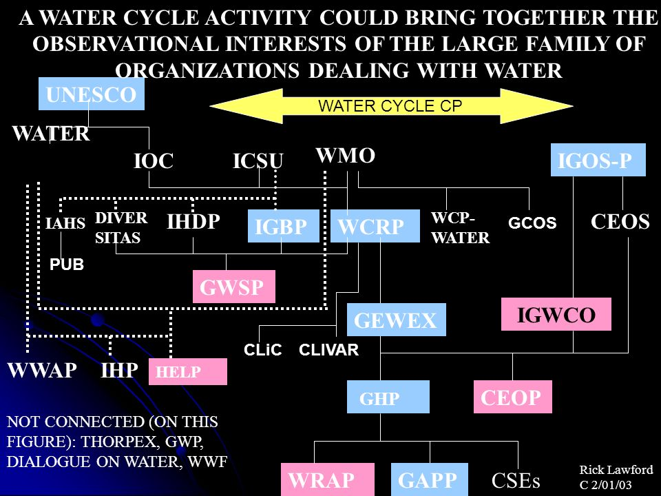 UNESCO WMO WCRP ICSUIGOS-P CEOS CEOP HELP IGWCO IOC IGBP WATER GWSP IHDP GEWEX WRAP A WATER CYCLE ACTIVITY COULD BRING TOGETHER THE OBSERVATIONAL INTERESTS OF THE LARGE FAMILY OF ORGANIZATIONS DEALING WITH WATER WWAP NOT CONNECTED (ON THIS FIGURE): THORPEX, GWP, DIALOGUE ON WATER, WWF GHP GAPPCSEs DIVER SITAS IHP WCP- WATER IAHS Rick Lawford C 2/01/03 CLiC PUB GCOS CLIVAR WATER CYCLE CP