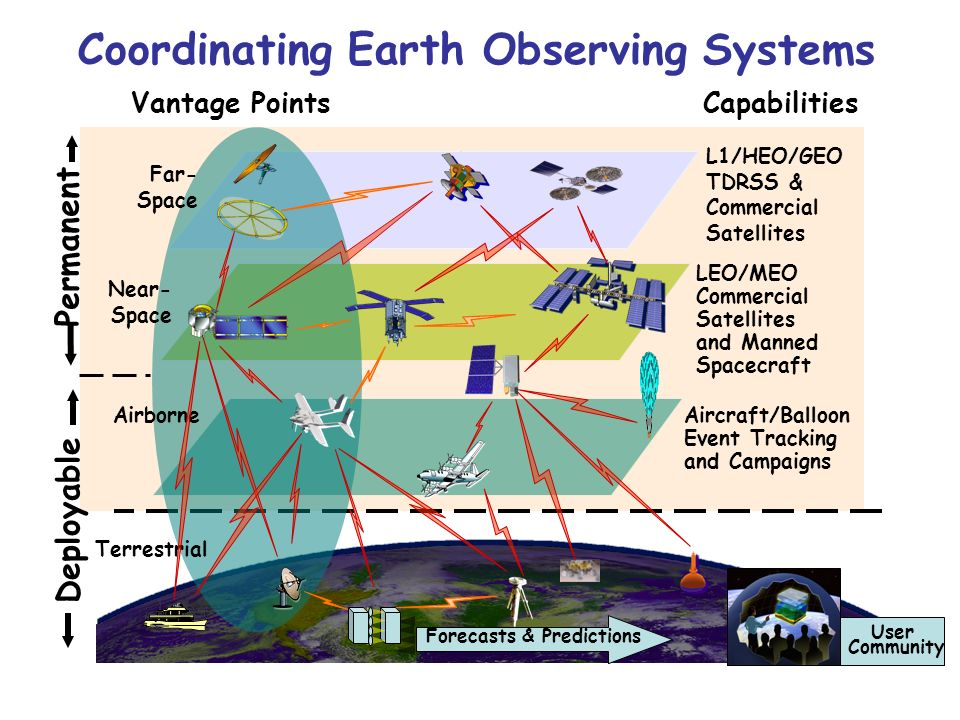 Terrestrial Airborne Near- Space LEO/MEO Commercial Satellites and Manned Spacecraft Far- Space L1/HEO/GEO TDRSS & Commercial Satellites Deployable Permanent Coordinating Earth Observing Systems Forecasts & Predictions Aircraft/Balloon Event Tracking and Campaigns User Community Vantage Points Capabilities