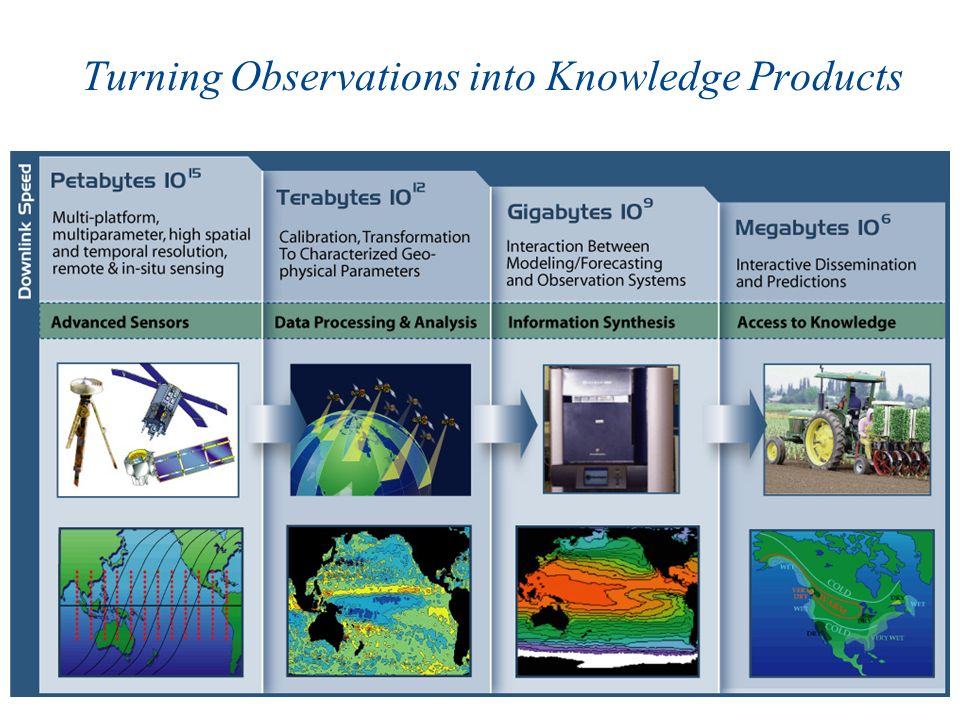 Turning Observations into Knowledge Products
