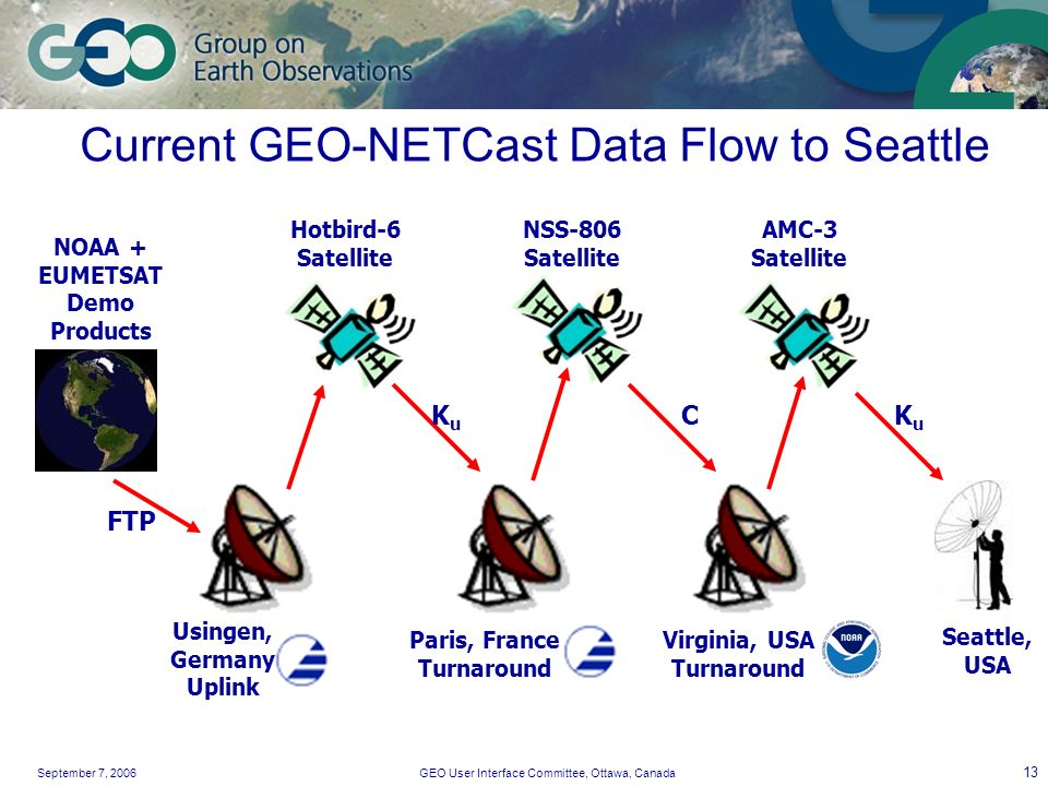 September 7, 2006GEO User Interface Committee, Ottawa, Canada 13 Current GEO-NETCast Data Flow to Seattle Usingen, Germany Uplink Hotbird-6 Satellite